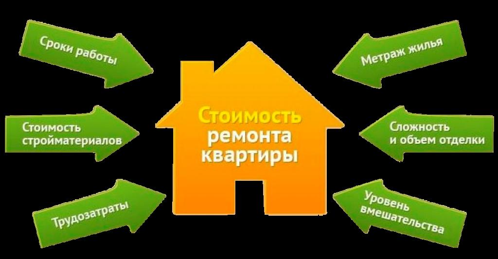 Ремонт квартир под ключ в Крыму: цены и предложения